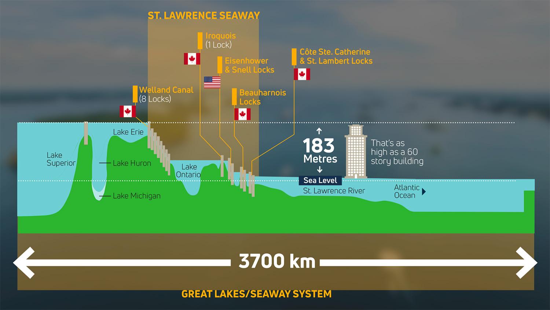 vital waterway